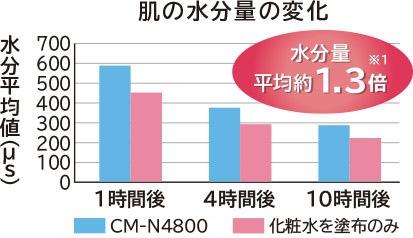 So sánh khi sử dụng Hitachi N4800 so với kem dưỡng da cho kết quả độ ẩm trên bề mặt da tăng 1.3 lần.